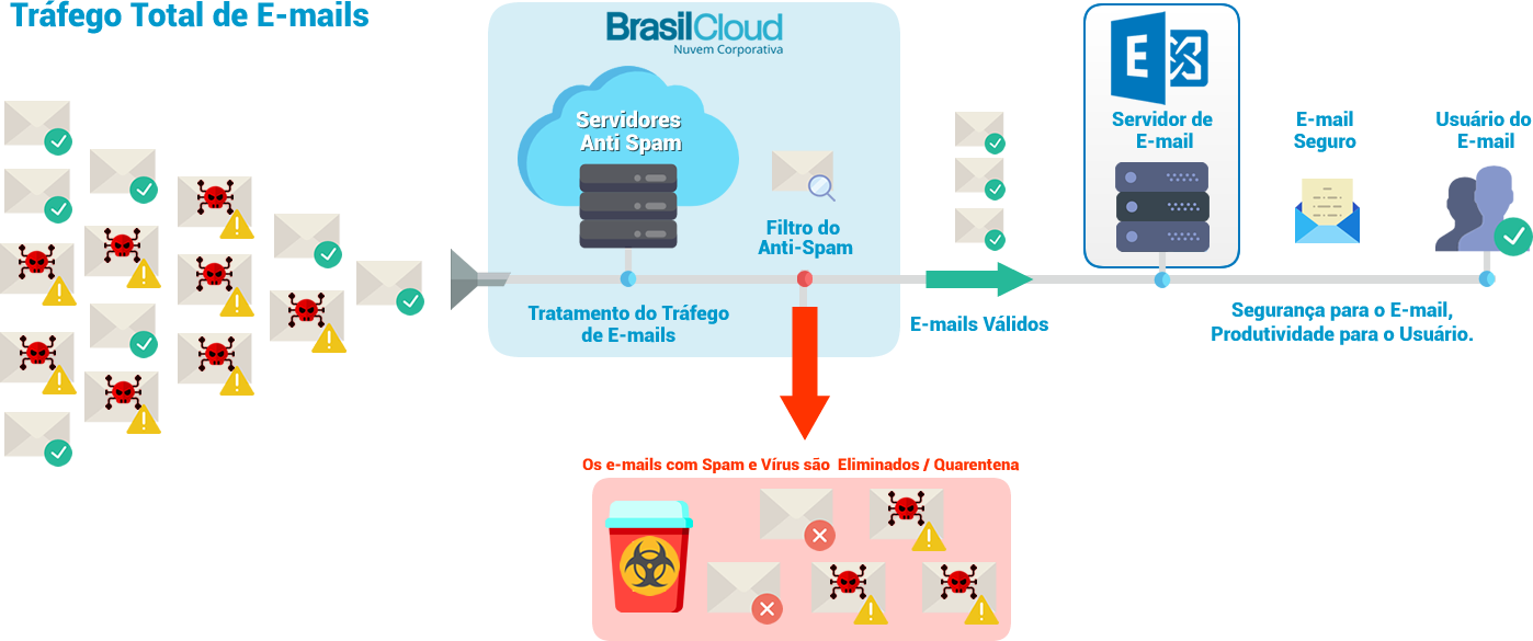 infografico antispam cloud exchange